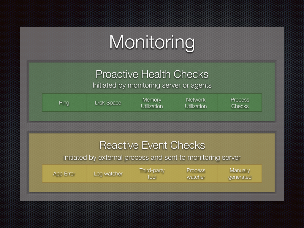 Monitoring Checks